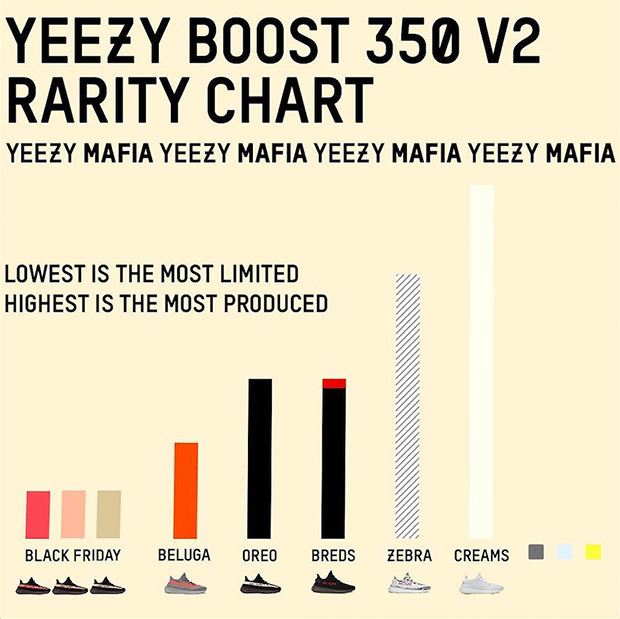 Nivel de rareza de cada lanzamiento de Adidas Yeezy Boost
